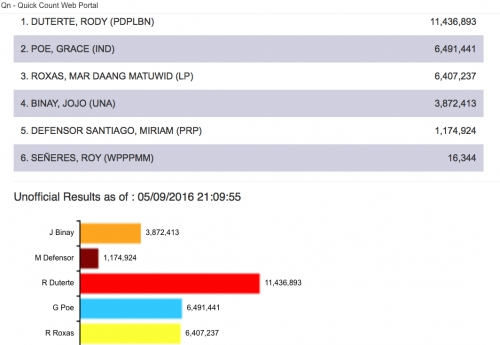 Partial unofficial counts for Philippines Presidential seat