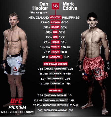 Mark Eddiva from the Philippines and Dan Hooker from New Zealand at UFC Brisbane